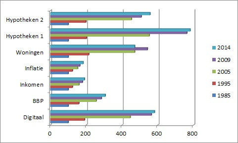 Trendanalyse M2 Bbp En