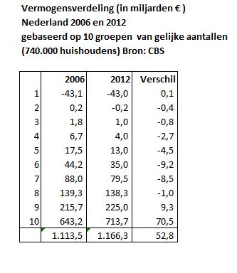 Vermogensverdeling 2006 12