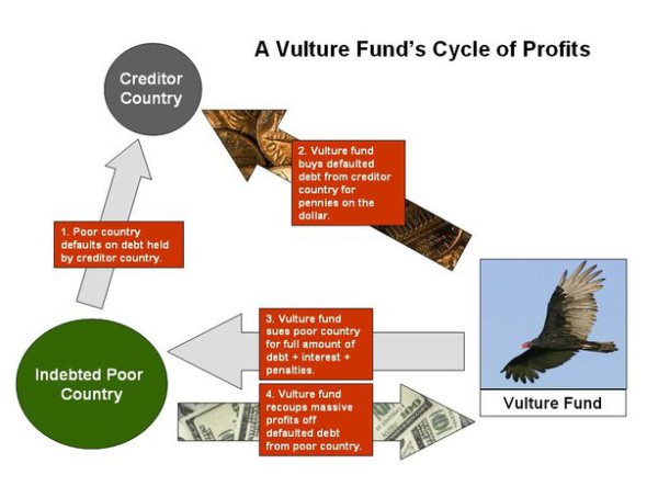Vulture Funds 1